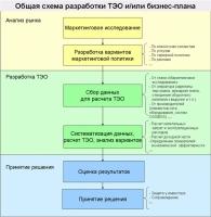 Издание европейской коммисии - Как разработать бизнес-план.